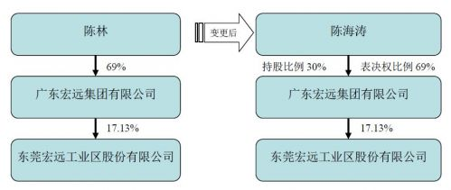 粤宏远A实 控人变更:原 控股股东因病去世