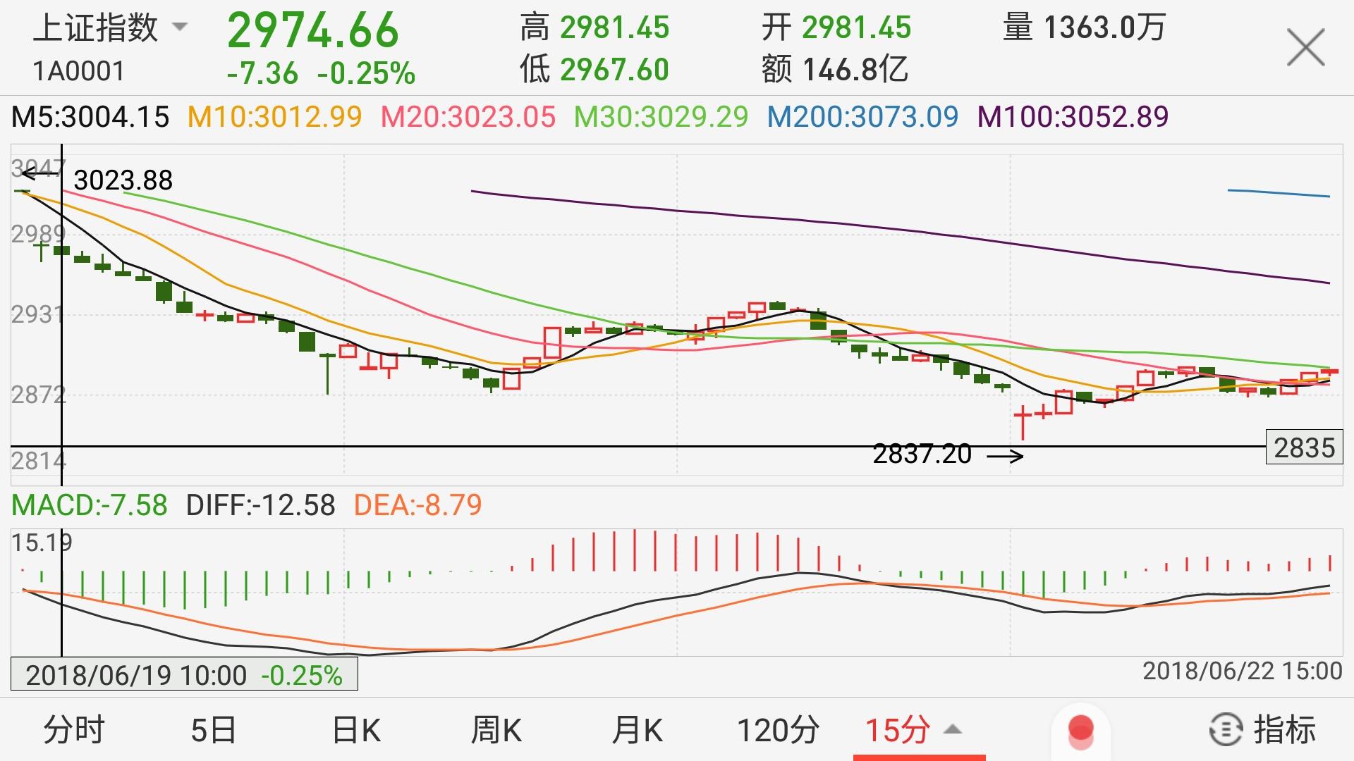股市周报:川普发难 全球股市哀鸿遍野 新股涨停板堪忧