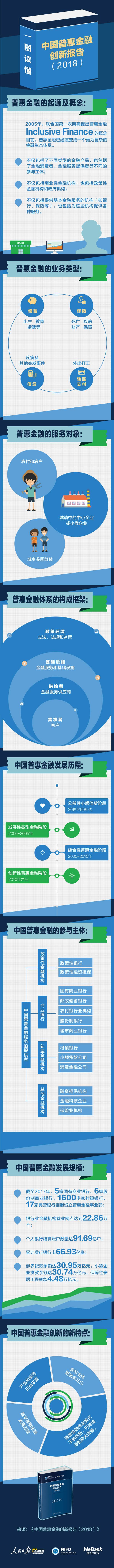一图读懂《中国普惠金融创新报告(2018)》