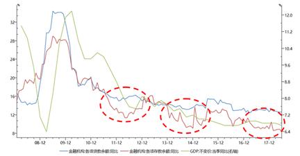 图2:存贷款增速差变化领先于GDP增速