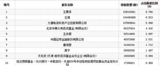 信威集团停牌660天蒸发240亿 信达澳银参与定增亏67%