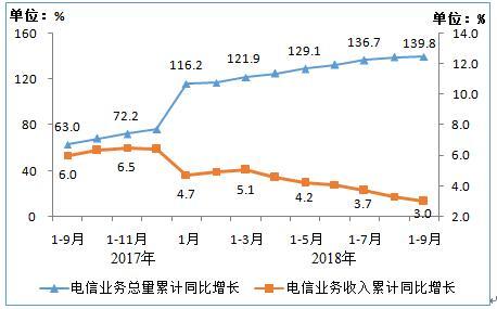 前三季度我国电信业务收入累计完成9915亿元 同比增长3%