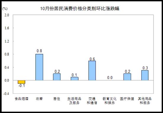 亚博体育官网:统计局:10月份CPI同比上涨2.5%  环比涨 幅回落
