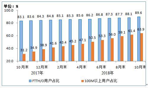 我国固网 宽 带接入用户数破4亿 100M及以上用户占比达63.9%