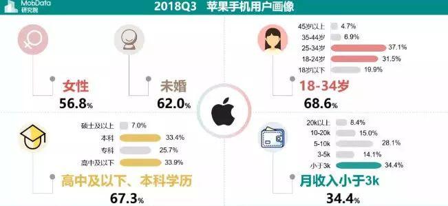月薪300 0的人才买苹果 有钱人只 买华为?