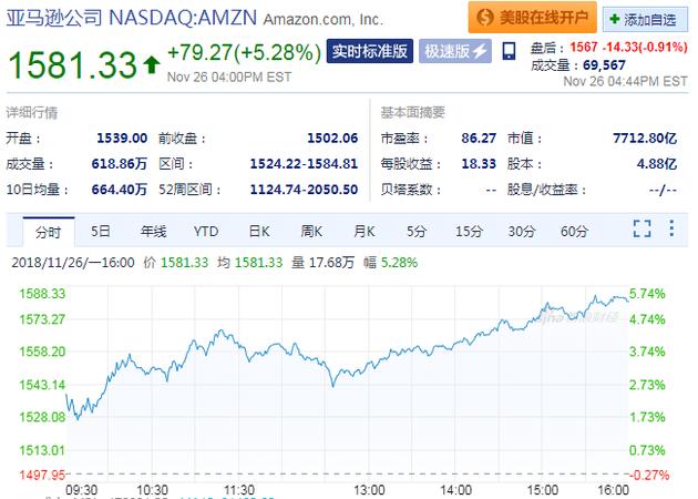 美国科技股周一领涨:  亚马逊涨逾5% Facebook涨逾3%