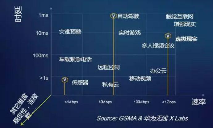 5G将引发四 大变革  90%通信人将被淘汰?
