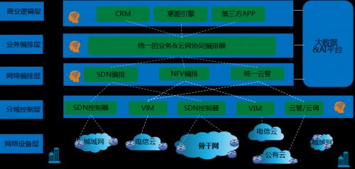 中兴通讯云网融合解决方案 助力运营商构建B2B核心能力