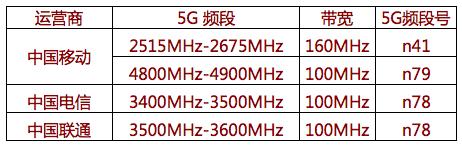 三大运营商5G频谱落定 对未来 有何影 响?