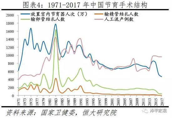 1.2生育情况演变:生育率走向低迷,全面二孩效应消退,出生人口即将大幅下滑