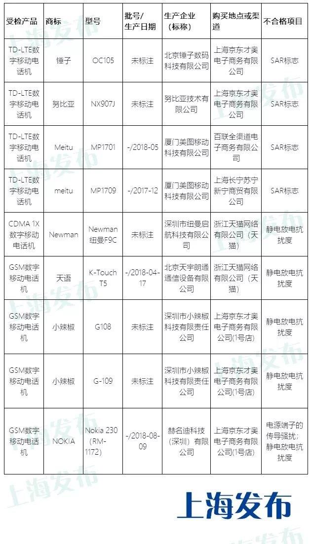 沪 抽检 52批次手机:锤子/诺基亚/努比亚/美图等9批次不合格