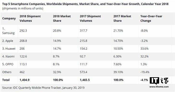 IDC公布2018年全球智能手机出货量排行榜:三星苹  果华为小米OPPO排前五