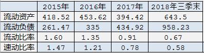 中远海控重回亏损 短期债务剧增前三季利息支出23亿