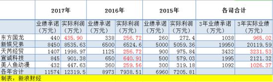子公司业绩下滑商誉爆雷 长城动漫2018年或亏超3.5亿