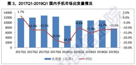 2019一季度国内手机市场总体出货量7693.1万部 同比下降1...
