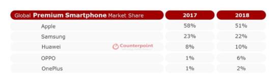 高端手机市场格局新变化:苹果份额下滑明显 华为OPPO上...