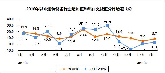 工信部:一季度智能手機產量同比下降13.8%