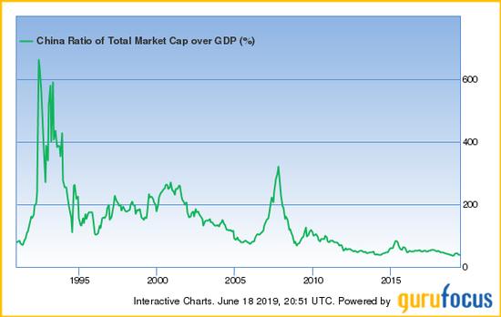 田测产:保守预测未来10年中国股市年均回报15%