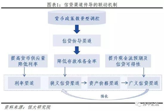 1.2.2 利率传导渠道的联动效应:激活多渠道协同作用