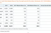 Gartner报告:AWS市场份额下跌4% 阿里云增长近一倍