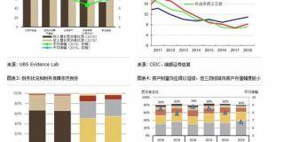 汪涛:居民消费和信心依然稳健